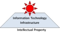 Information Technology Infrastructure - Open Source Software Alternative